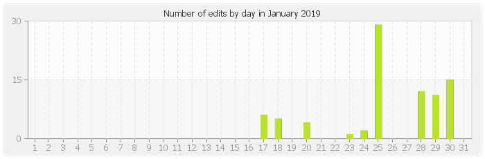 Number of edits by day in January 2019