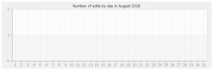 Number of edits by day in August 2018